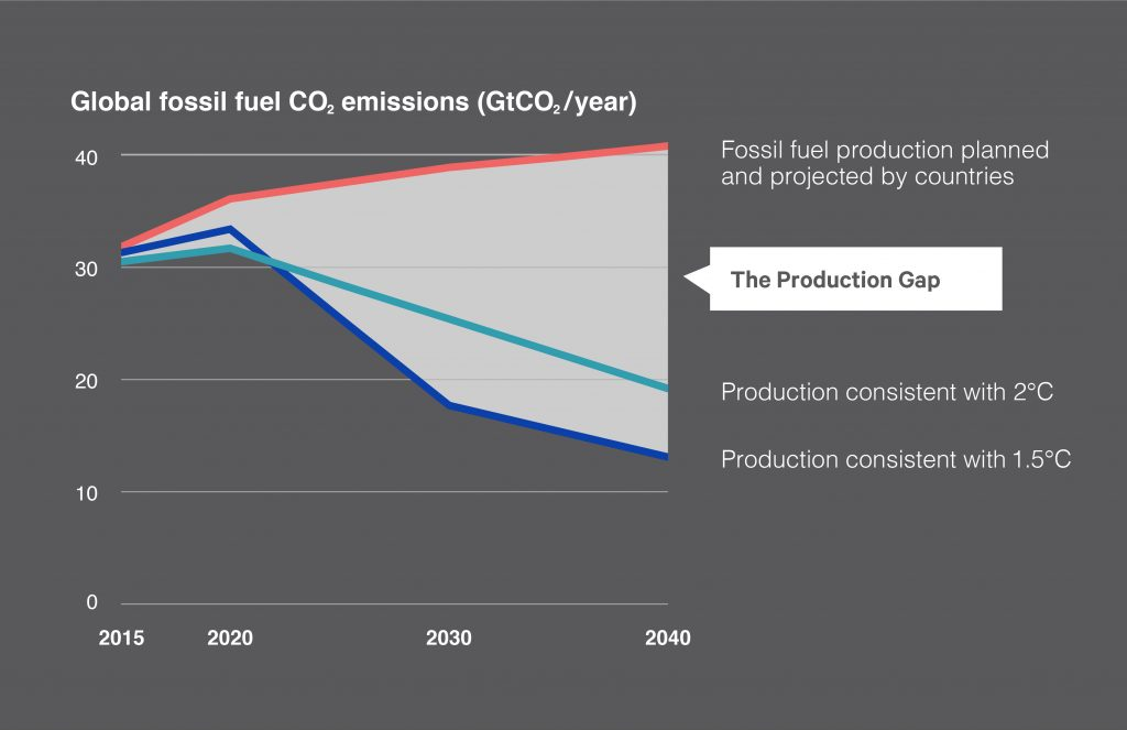 Fossil fuel production planned and projected by countries
